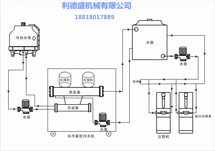 水冷式冷水机系统图